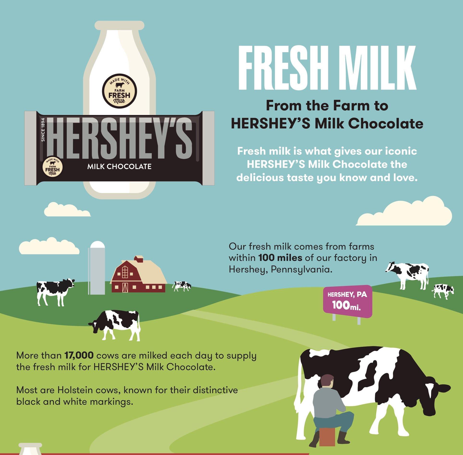Putting the Farm Fresh Milk in Hershey's Milk Chocolate!